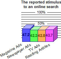 Media that were most likely to motivate an online search