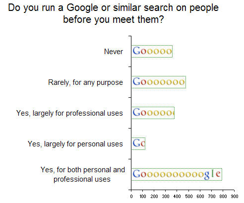 More than half of those surveyed use search engines to check out business contacts