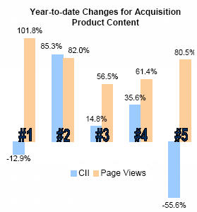 Of all the content changes year-to-date, those in page #2 were most effective, as measured by CII