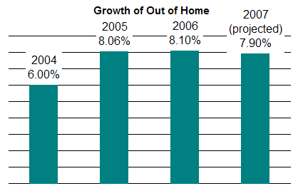 Growth of out of home this year is projected again at roughly 8 percent