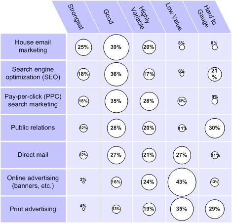 Perceived ROI by tactic, from 3,000+ search marketing pros