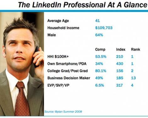 A rundown of who is on LinkedIn