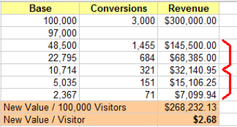 Value of a Site Visitor Assuming $100 AOV